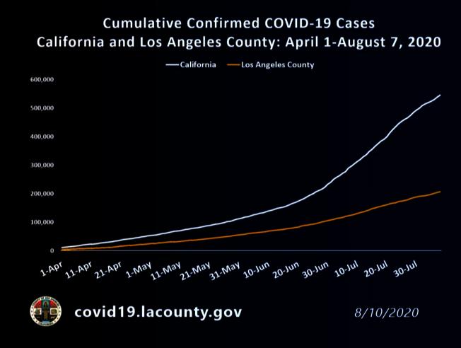 洛杉磯縣7月中旬確診數約占加州總數的一半,目前約為37%。(臉書截圖)