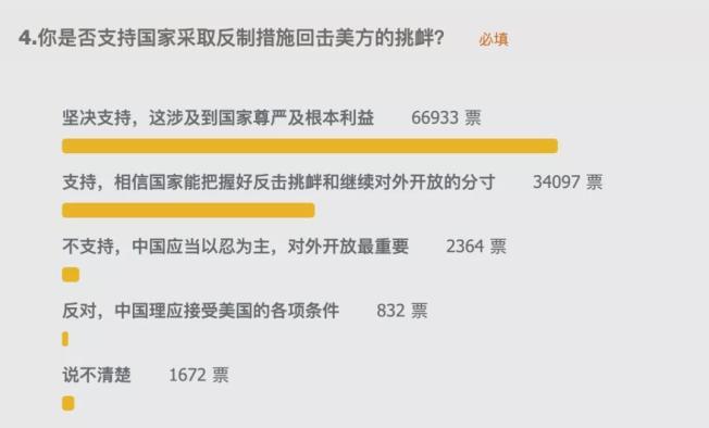環球時報發起調查問券顯示,多數中國網民支持「國家採取反制措施回擊美方挑釁」。(取材環球網)