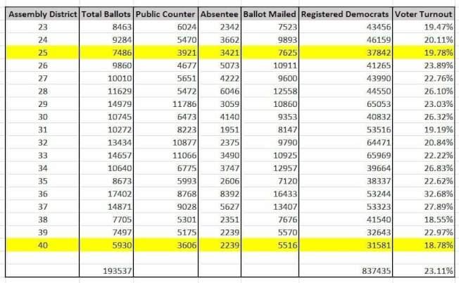 黃敏儀發布皇后區選民選使用不在籍選票與投票率的分析,華人社區申請不在籍選票者少、整體投票率低。(黃敏儀提供)
