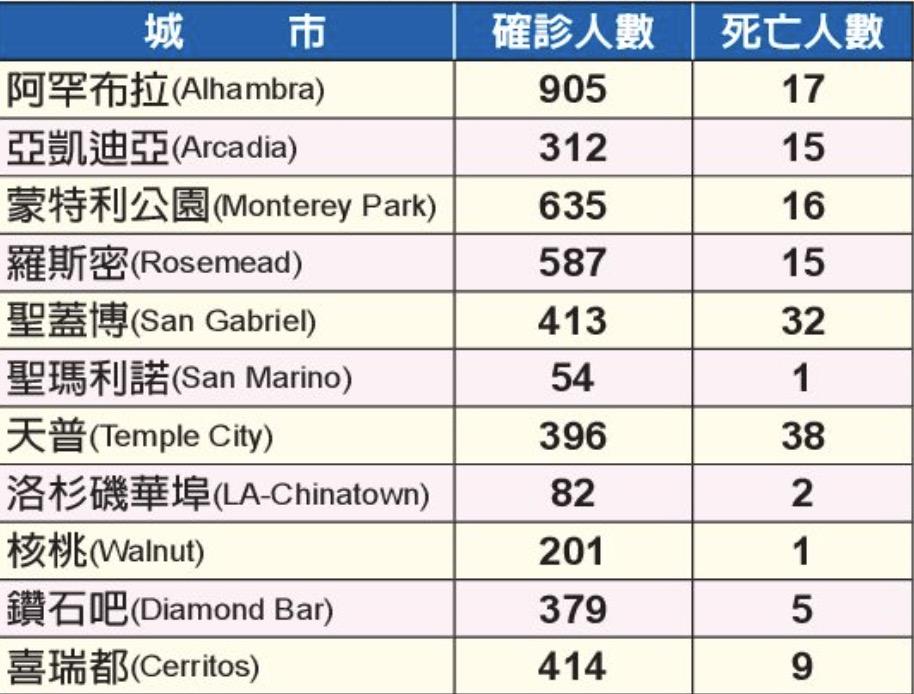 數據來源:洛縣公共衛生局網站(記者王全秀子/製表)