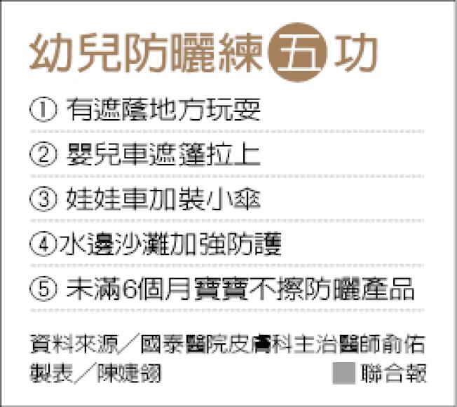 幼兒防曬練五功 製表╱陳婕翎