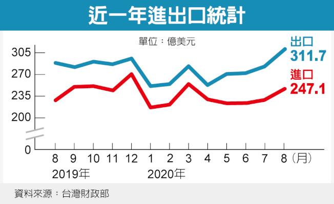 台灣近一年進出口統計