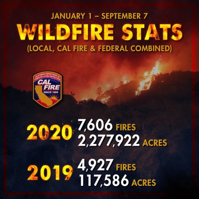加州從今年年初開始野火燒毀的土地面積已超過200萬,創歷史新高。(取自加州消防局Cal Fire)