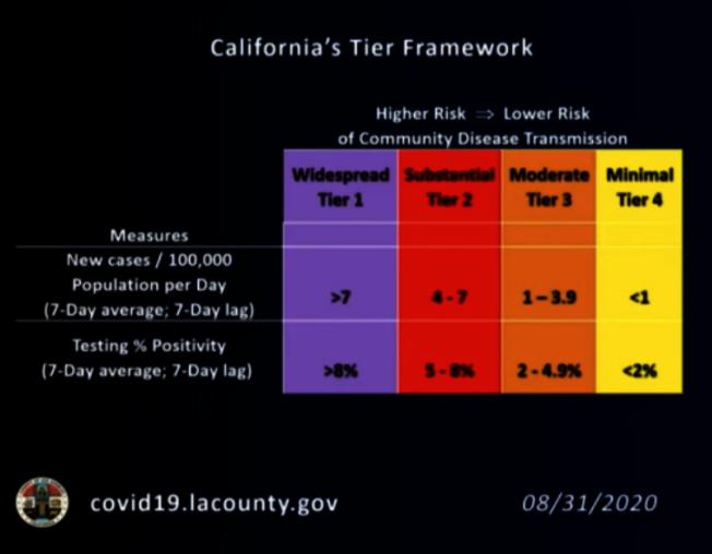 橙縣病毒傳播率減少,8日正式進入第二級(Tier 2)  。(本報檔案照)